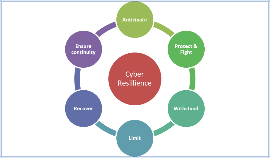 Ensuring Cyber Resilience